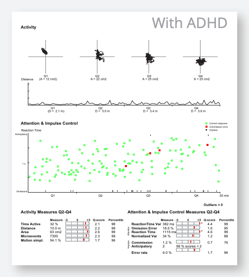 QbTest Result With ADHD